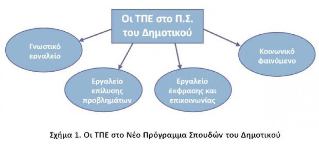 ΤΠΕ, Νέο πρόγραμμα σπουδών