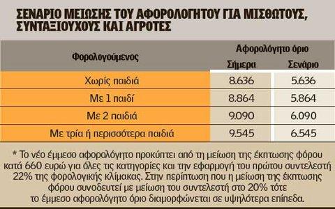 Εφορία: Στα 5.636 ευρώ το αφορολόγητο - Ποιοι θα πληρώσουν περισσότερα