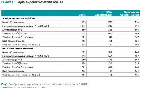 Ερευνα-σοκ: Σε κατάσταση ακραίας φτώχειας το 13,6% των Ελλήνων