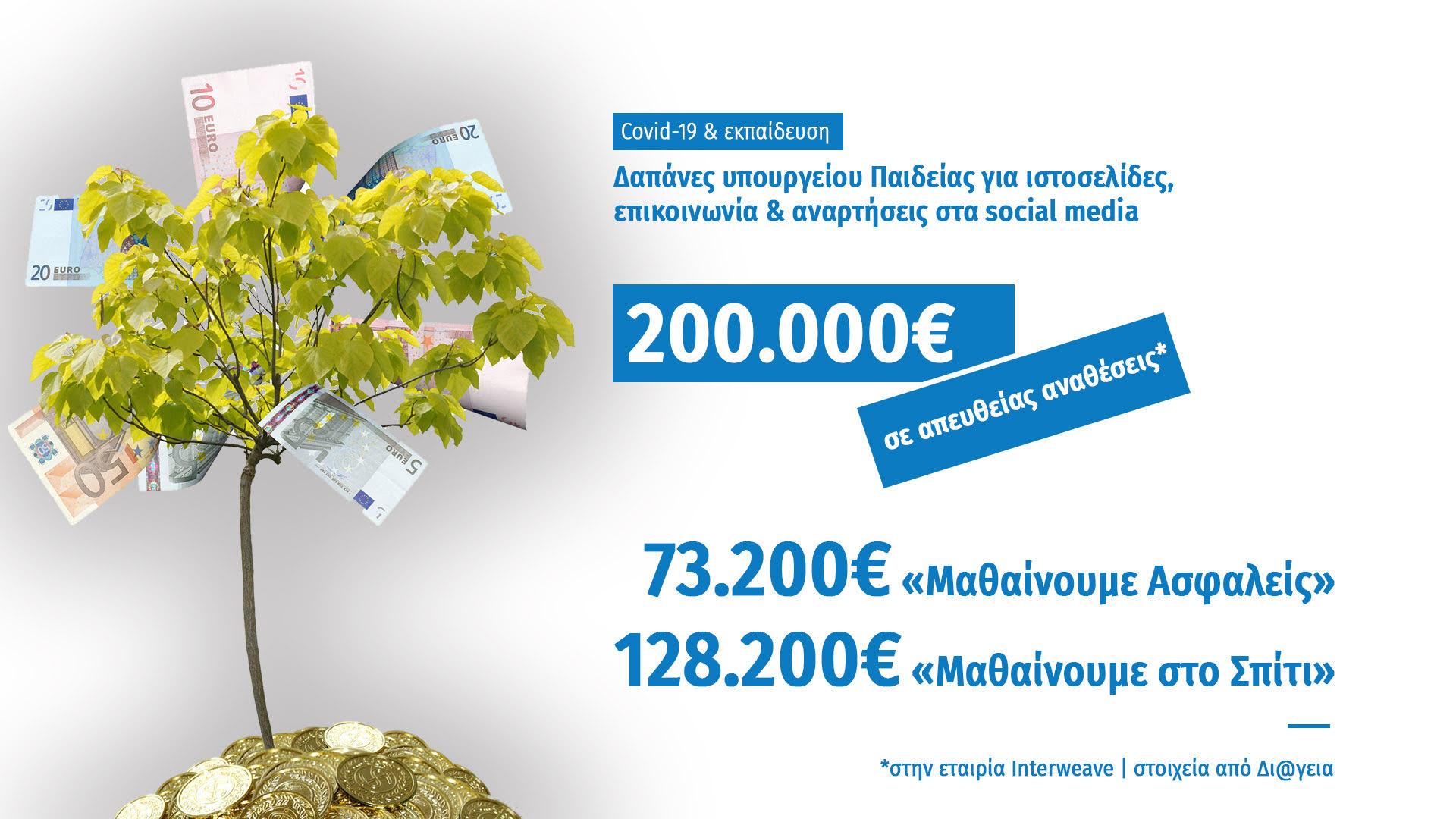 ΣΥΡΙΖΑ: 73.000 ευρώ για την καμπάνια «Μαθαίνουμε Ασφαλείς» - Τα λεφτόδεντρα υπάρχουν και ευδοκιμούν